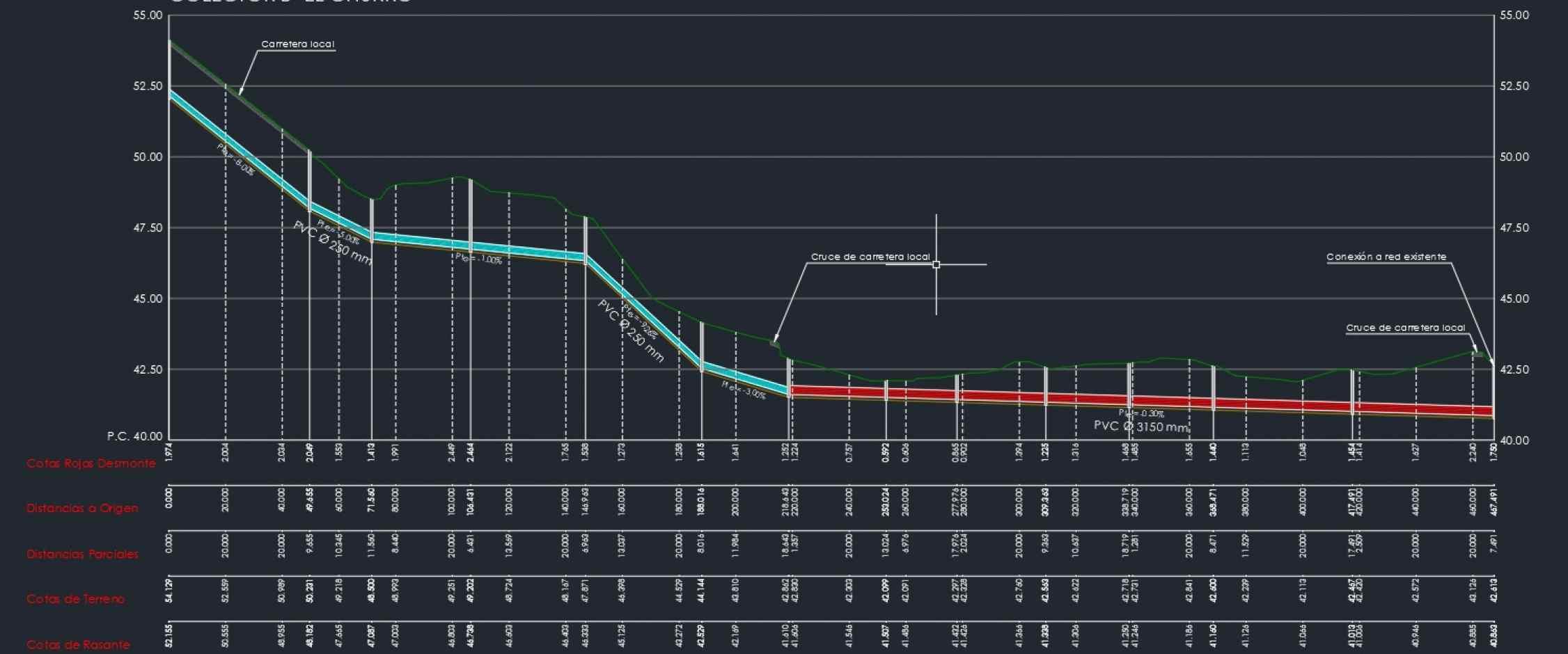 Perfil longitudinal de canalización